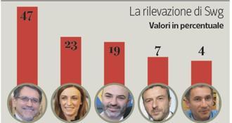 Elezioni ecco il sondaggio del pd merola potrebbe farcela for Farcical traduzione
