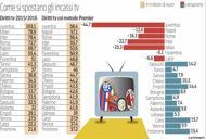 Diritti tv, una torta che si restringe Il modello Premier aiuta il Bologna